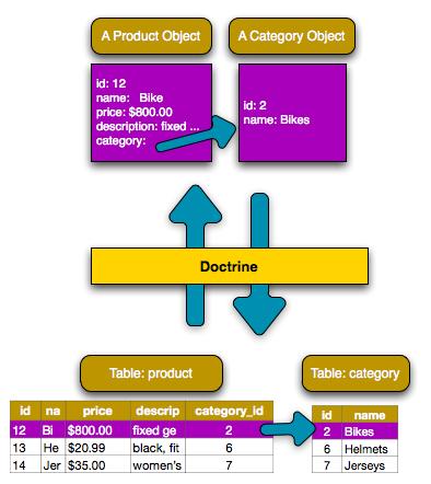 Databases and Doctrine (Symfony 2 0 Book)
