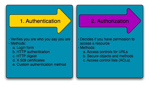 Security (Symfony 2.2 Book)