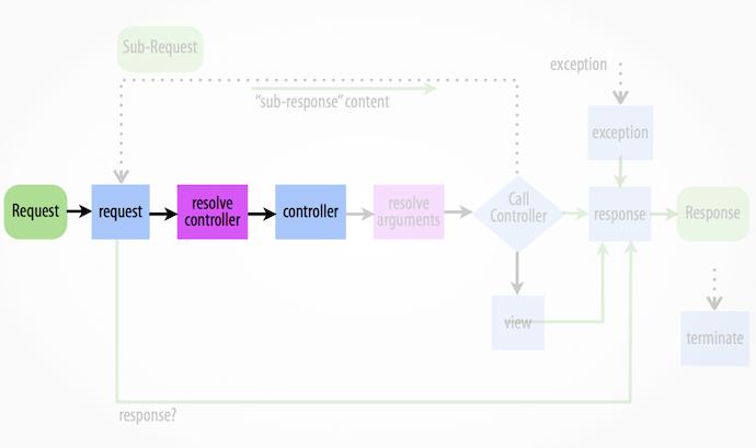 Symfony2 form architecture webmozart. Io.