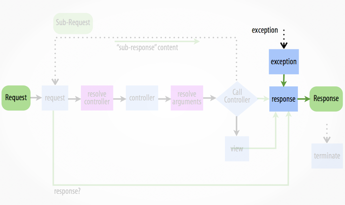 The httpkernel component (symfony 2. 3 docs).