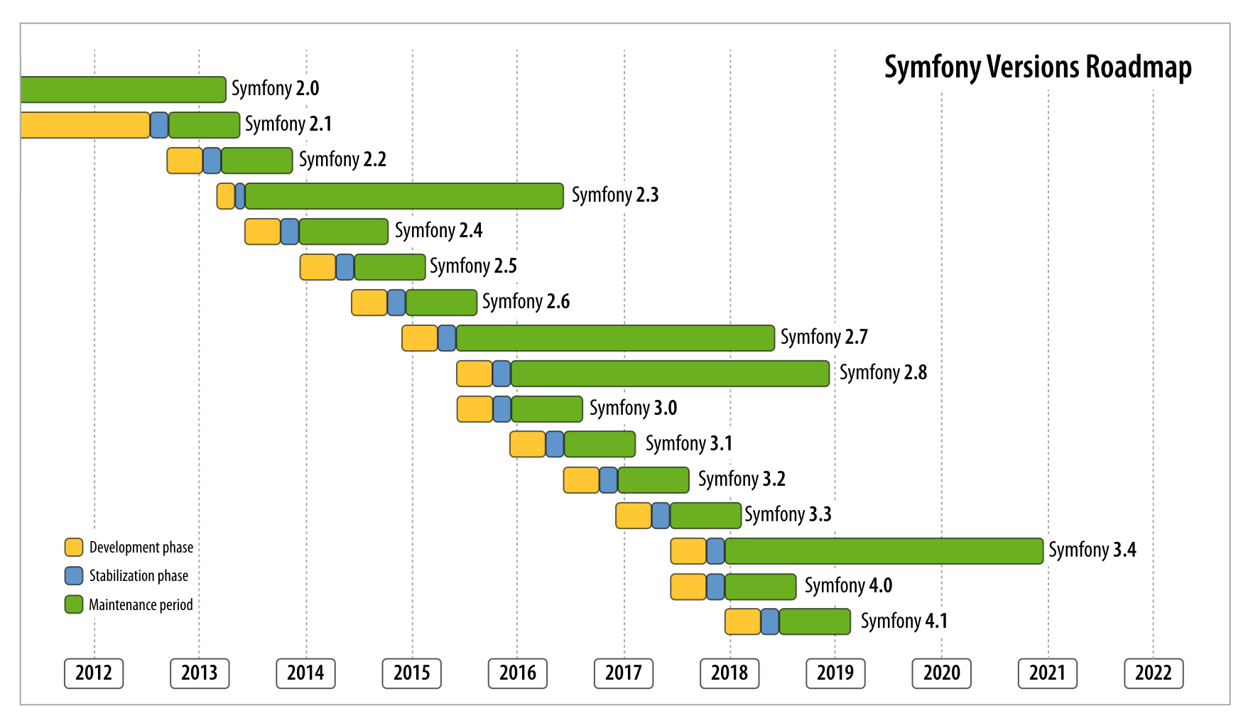 the release process symfony 4 0 docs