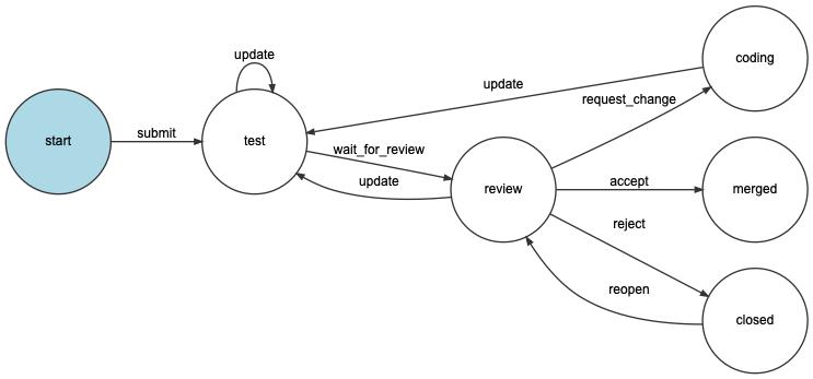 Workflows As State Machines Symfony Docs