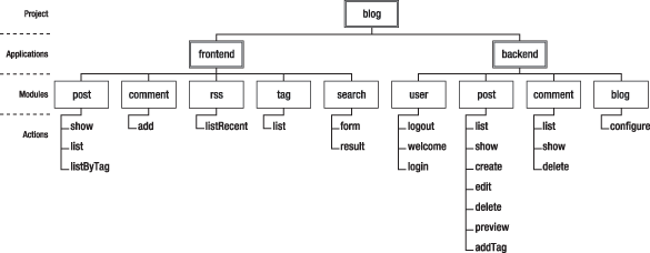 Lesson 8 listing articles from the database in php (mvc).
