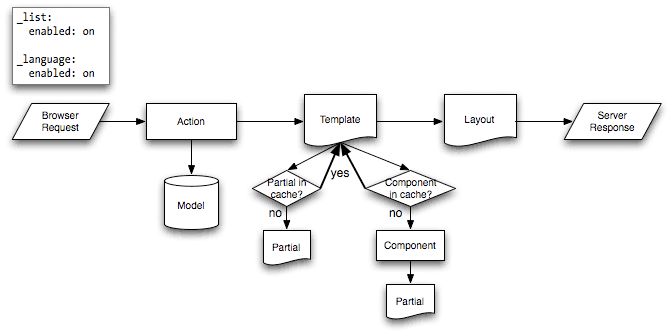 Partial and Component Cache Flow