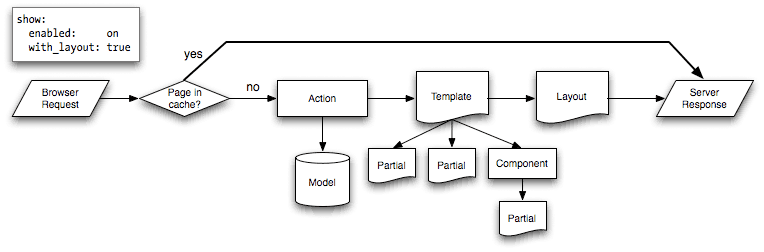 Page Cache Flow