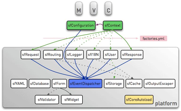 The symfony 1 1 architecture symfony blog for Architecture mvc