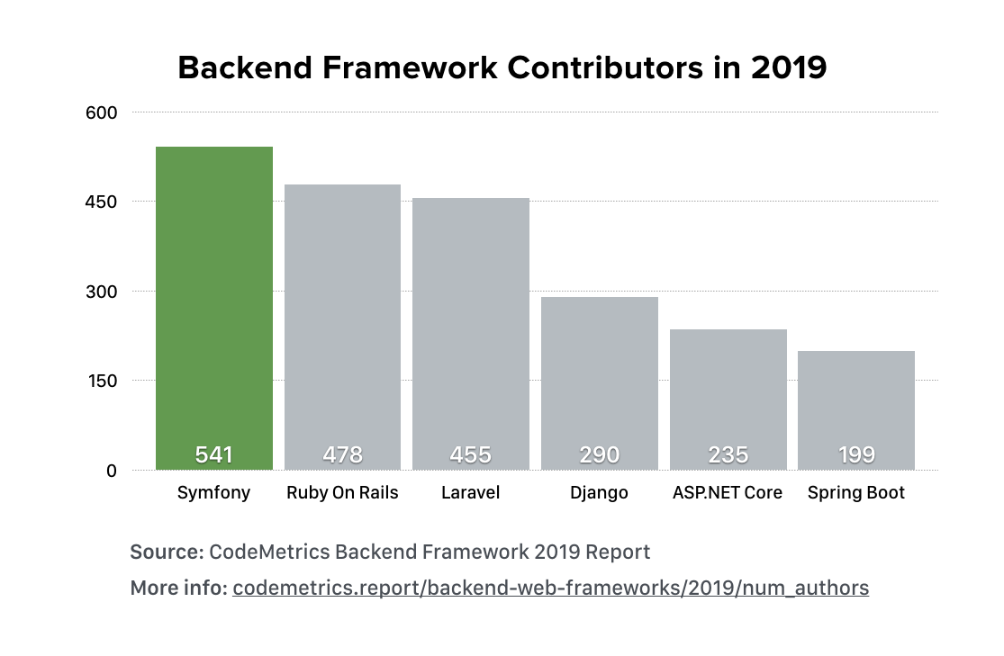 Symfony was the backend framework with the most contributors in 2019