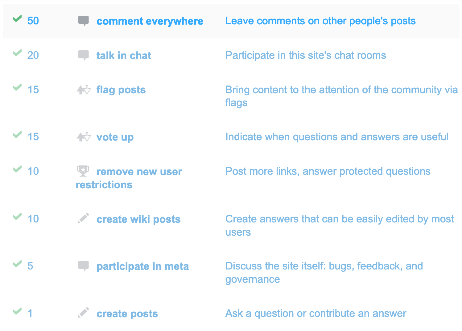 Stackoverflow priviledges