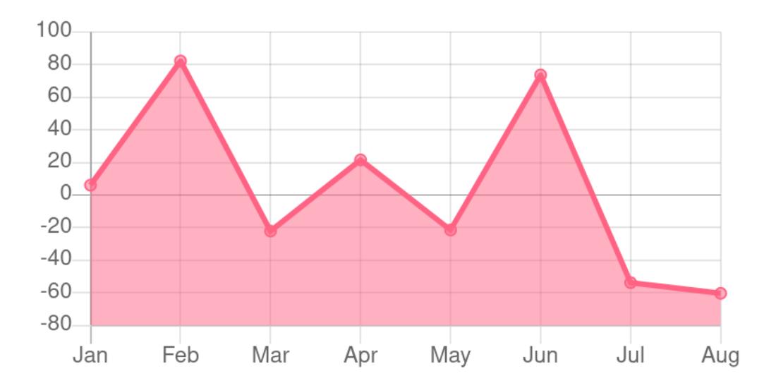 Chart.js example